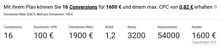 Beispiel zu Smart Bidding in Google Ads